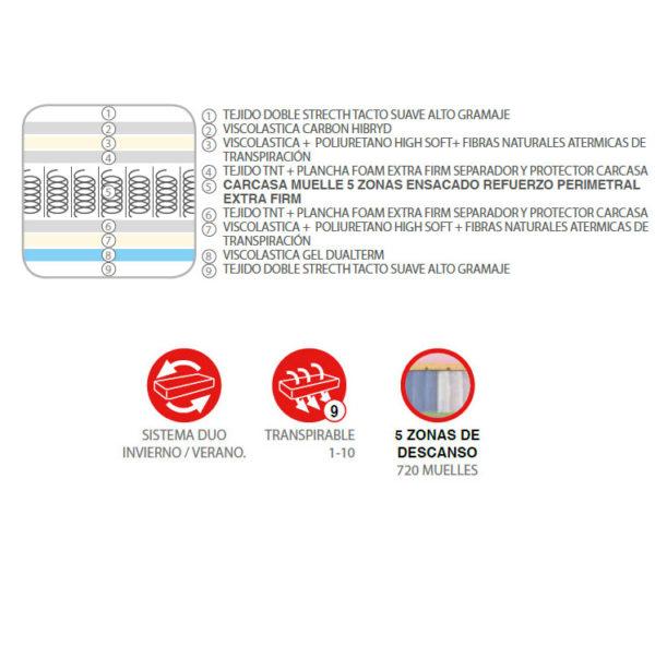 Colchón VEROS LUMBAR (muelles ensacados + viscoelástica carbon hibryd + viscoelástica gel dualterm) 3