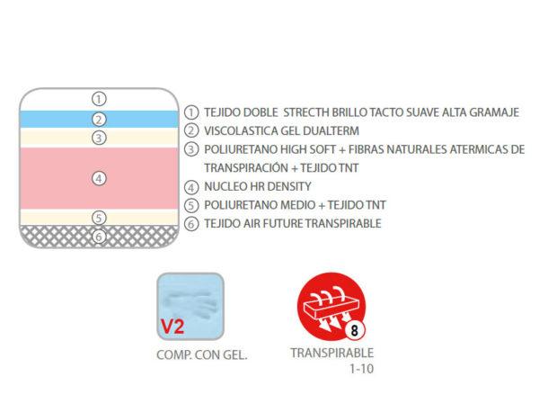 Colchón KIOTO (viscoelástica gel dual term + fibras naturales atérmicas) 3