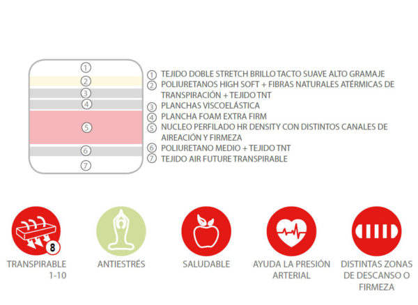 Colchón CARMAFLEX (especial antiestrés) 3