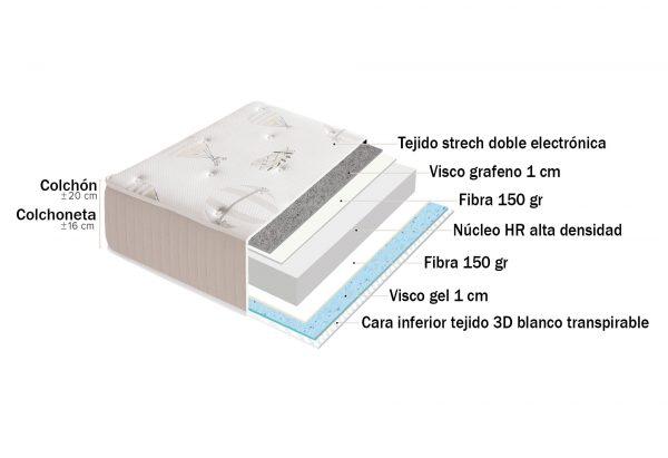 Colchón GLOBO 20 cm (HR alta densidad + visco grafeno + visco gel) 2
